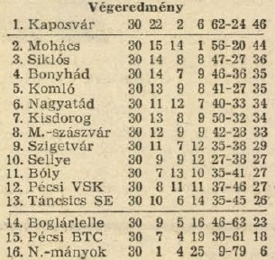 idokapszula_nb_i_1983_84_tavaszi_zaras_az_nb_ii_es_a_harmadik_vonal_teruleti_bajnoksagok_drava_csoport.jpg