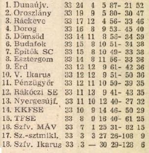 idokapszula_nb_i_1983_84_tavaszi_zaras_az_nb_ii_es_a_harmadik_vonal_teruleti_bajnoksagok_duna_csoport.jpg