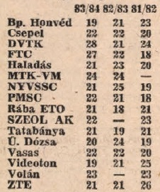 idokapszula_nb_i_1983_84_tavaszi_zaras_statisztikak_letszamok.jpg