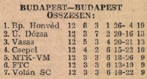 idokapszula_nb_i_1983_84_tavaszi_zaras_tabellaparade_budapest_budapest_osszesen.jpg