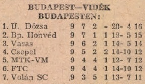 idokapszula_nb_i_1983_84_tavaszi_zaras_tabellaparade_budapest_videk_budapesten.jpg