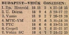 idokapszula_nb_i_1983_84_tavaszi_zaras_tabellaparade_budapest_videk_osszesen.jpg