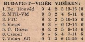 idokapszula_nb_i_1983_84_tavaszi_zaras_tabellaparade_budapest_videk_videken.jpg