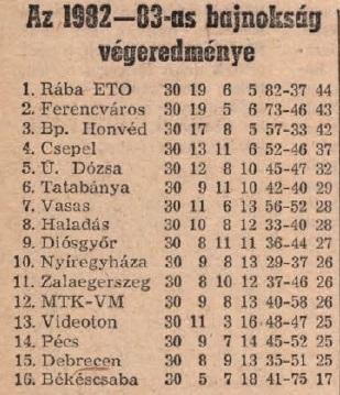 idokapszula_nb_i_1983_84_tavaszi_zaras_tabellaparade_emlekeztetoul_1.jpg