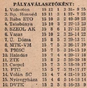 idokapszula_nb_i_1983_84_tavaszi_zaras_tabellaparade_palyavalasztokent.jpg