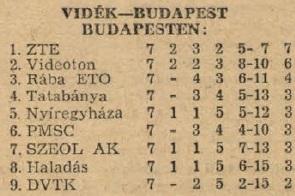idokapszula_nb_i_1983_84_tavaszi_zaras_tabellaparade_videk_budapest_budapesten.jpg