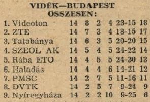 idokapszula_nb_i_1983_84_tavaszi_zaras_tabellaparade_videk_budapest_osszesen.jpg