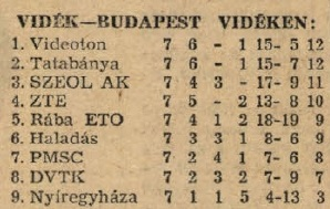 idokapszula_nb_i_1983_84_tavaszi_zaras_tabellaparade_videk_budapest_videken.jpg