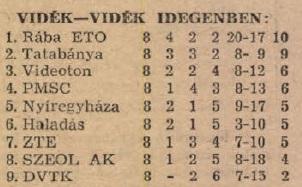 idokapszula_nb_i_1983_84_tavaszi_zaras_tabellaparade_videk_videk_idegenben.jpg