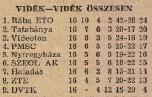 idokapszula_nb_i_1983_84_tavaszi_zaras_tabellaparade_videk_videk_osszesen.jpg