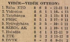 idokapszula_nb_i_1983_84_tavaszi_zaras_tabellaparade_videk_videk_otthon.jpg