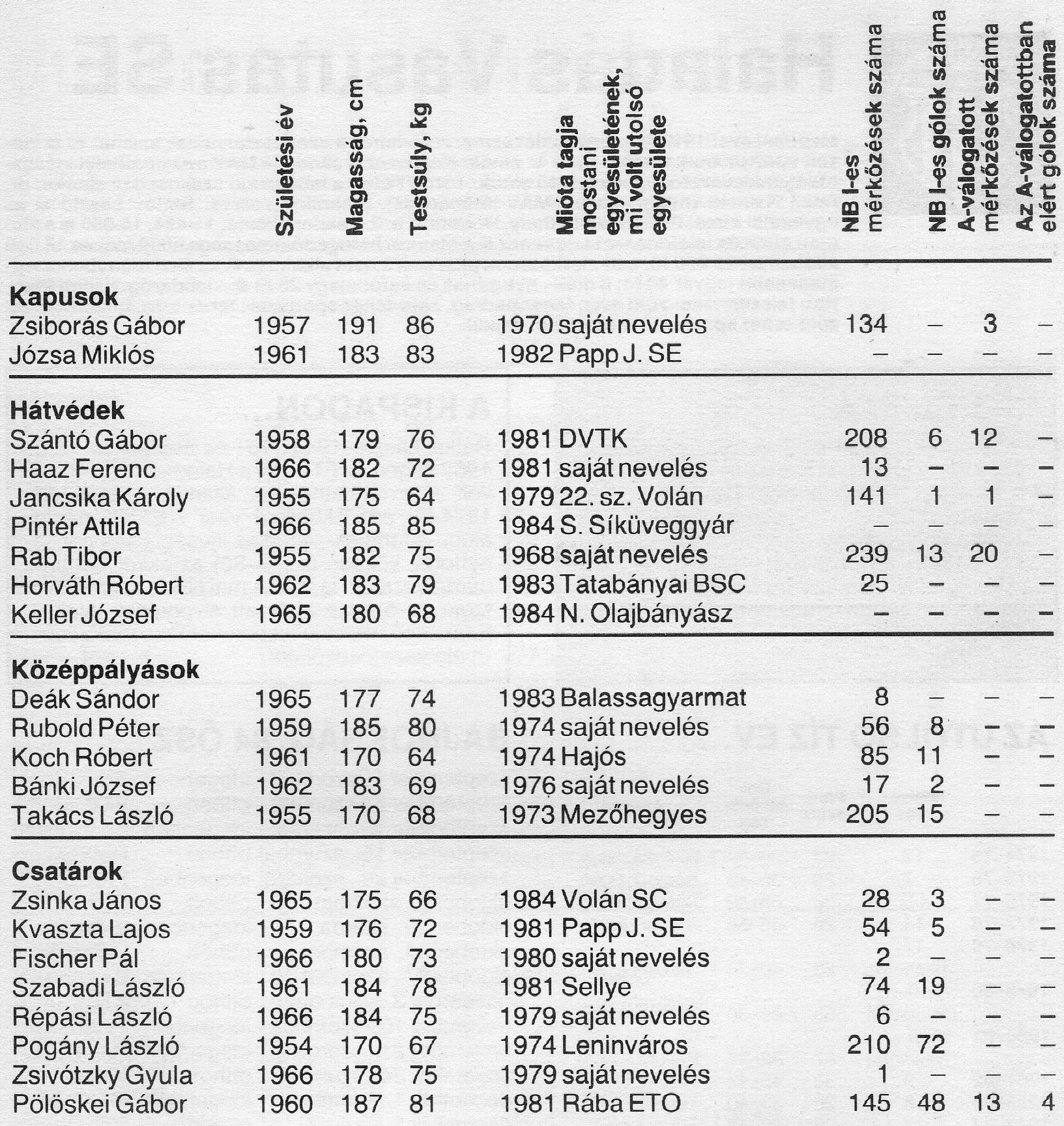 idokapszula_nb_i_1984_85_bevezetes_ferencvaros_jatekoskeret.jpg