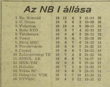 Idokapszula_nb1_1983-84_19_fordulo_Tabella.jpg