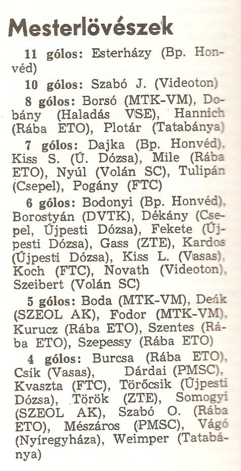 Idokapszula_nb1_1983-84_19_fordulo_gollovolista.jpg