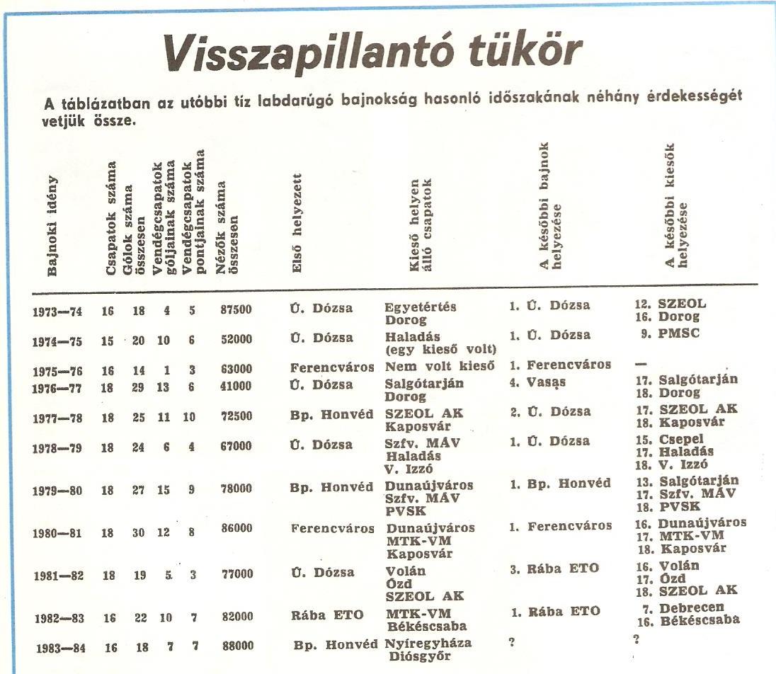 Idokapszula_nb1_1983-84_19_fordulo_visszapillanto.jpg
