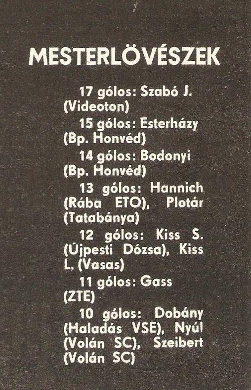 Idokapszula_nb1_1983-84_28_fordulo_gollovo_lista.jpg