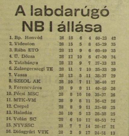 Idokapszula_nb1_1983-84_28_fordulo_tabella.jpg
