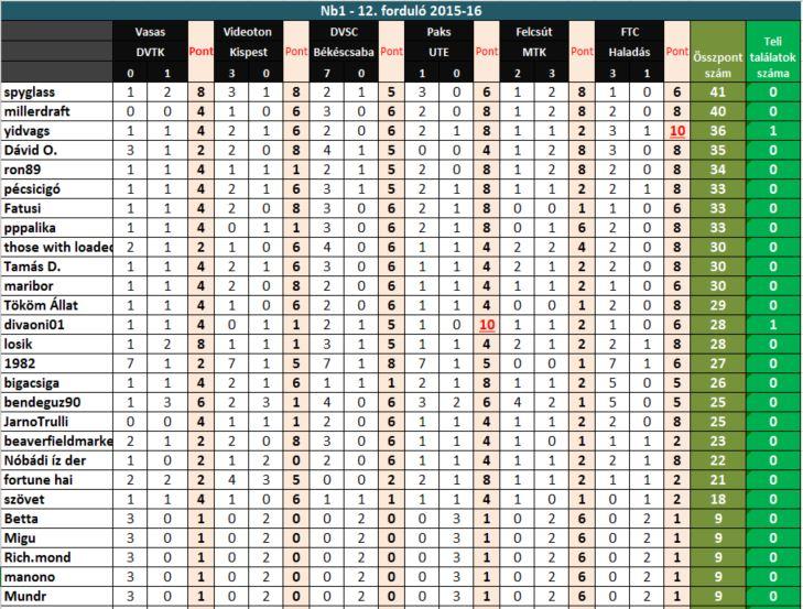 betta-2015-16-12-fordulo-eredmeny.JPG