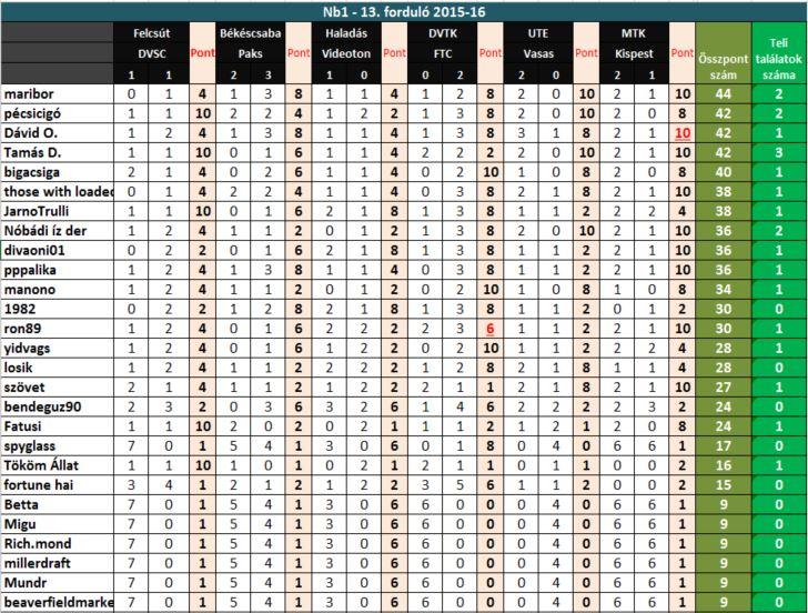 betta-2015-16-13-fordulo-eredmeny.JPG