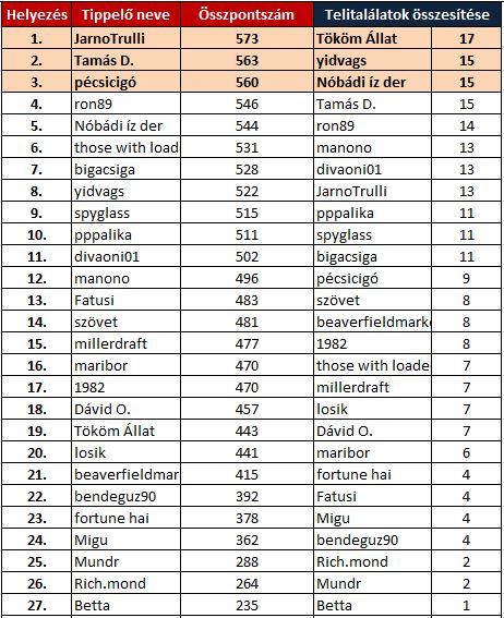 betta-2015-16-18-fordulo-osszes.JPG