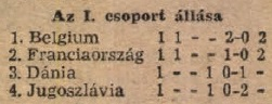 idokapszula_1984_franciaorszagi_labdarugo_europa-bajnoksag_csoportkorok_i_csoprt_tabella_1_fordulo.jpg