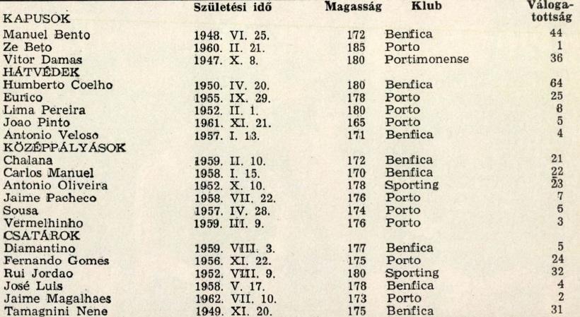 idokapszula_1984_franciaorszagi_labdarugo_europa-bajnoksag_csoportkorok_portugalia_keret.jpg