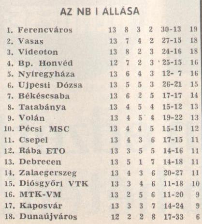 idokapszula_nb_i_1980_81_13_fordulo_tabella.jpg