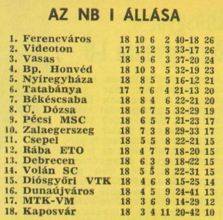 idokapszula_nb_i_1980_81_18_fordulo_tabella.jpg
