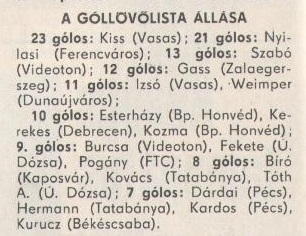 idokapszula_nb_i_1980_81_22_fordulo_gollovolista.jpg