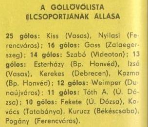 idokapszula_nb_i_1980_81_29_fordulo_gollovolista.jpg