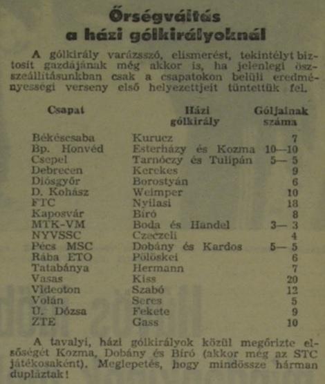 idokapszula_nb_i_1980_81_oszi_zaras_hazi_golkiralyok.jpg