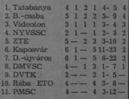 idokapszula_nb_i_1980_81_oszi_zaras_videk_budapest_idegenben.jpg