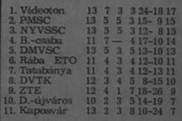 idokapszula_nb_i_1980_81_oszi_zaras_videk_videk_osszesen.jpg
