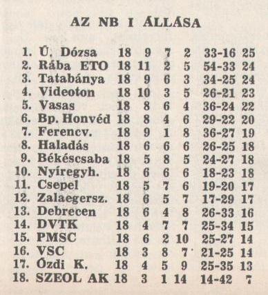 idokapszula_nb_i_1981_82_18_fordulo_tabella.jpg