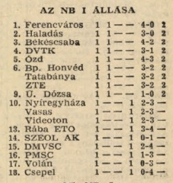 idokapszula_nb_i_1981_82_1_fordulo_tabella.jpg
