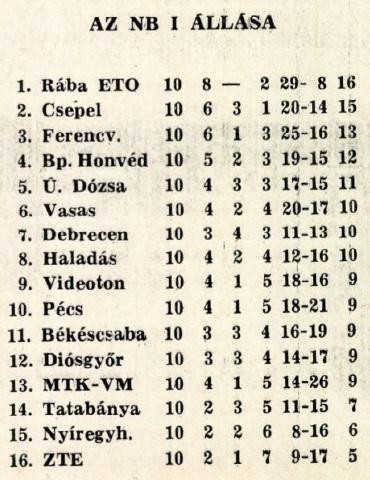 idokapszula_nb_i_1982_83_10_fordulo_tabella.jpg