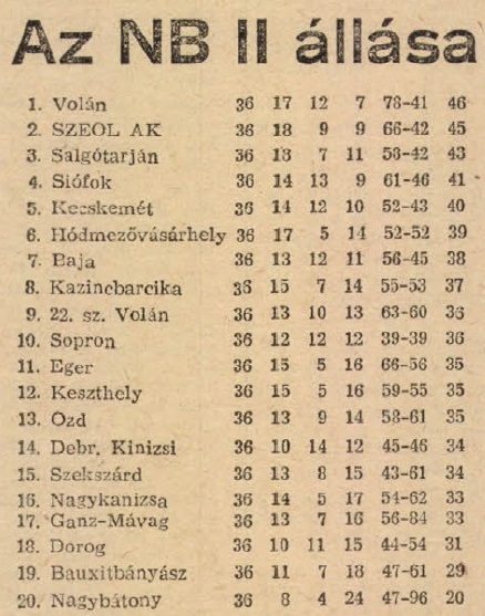 idokapszula_nb_i_1982_83_28_fordulo_nb_ii_tabella.jpg