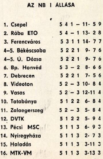 idokapszula_nb_i_1982_83_5_fordulo_tabella.jpg