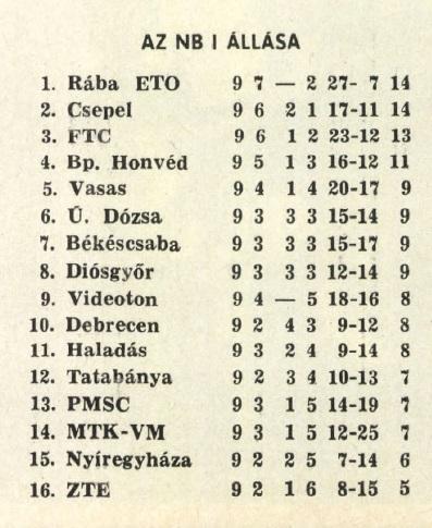 idokapszula_nb_i_1982_83_9_fordulo_tabella.jpg