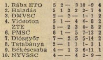 idokapszula_nb_i_1982_83_oszi_zaras_tabellaparade_videk_videk_idegenben.jpg