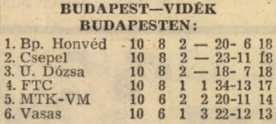 idokapszula_nb_i_1982_83_tavaszi_zaras_tabellaparade_budapest_videk_budapesten.jpg