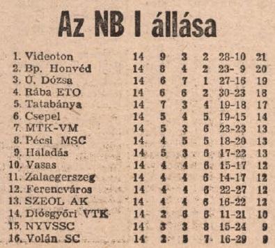 idokapszula_nb_i_1983_84_14_fordulo_tabella.jpg