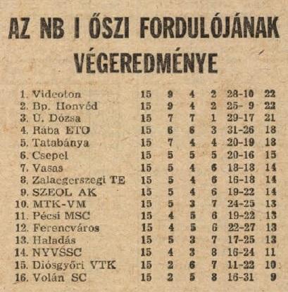 idokapszula_nb_i_1983_84_15_fordulo_tabella.jpg