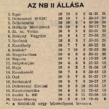 idokapszula_nb_i_1983_84_16_fordulo_nb_ii_tabella.jpg