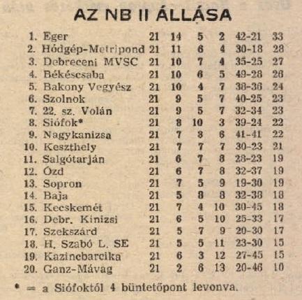 idokapszula_nb_i_1983_84_17_fordulo_nb_ii_tabella.jpg