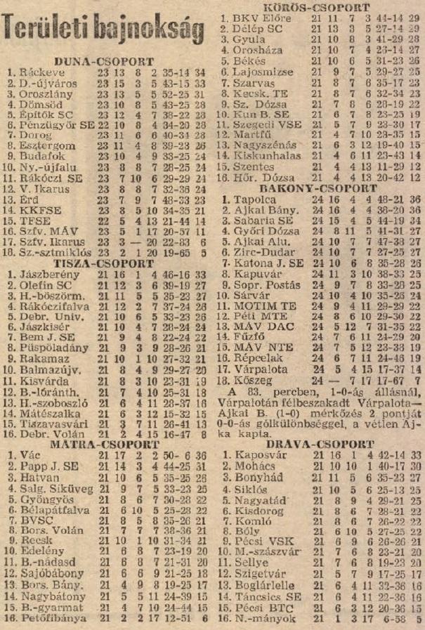 idokapszula_nb_i_1983_84_21_fordulo_teruleti_bajnoksagok_tabella.jpg