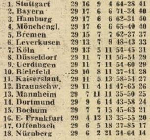 idokapszula_nb_i_1983_84_23_fordulo_bundesliga_tabella.jpg