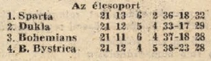 idokapszula_nb_i_1983_84_23_fordulo_csehszlovak_tabella.jpg