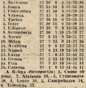 idokapszula_nb_i_1983_84_23_fordulo_olasz_tabella.jpg