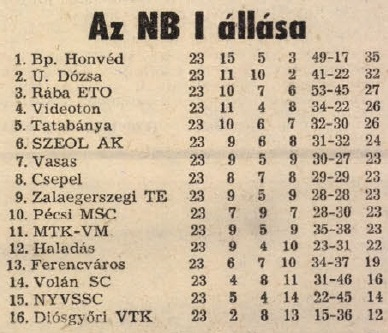 idokapszula_nb_i_1983_84_23_fordulo_tabella.jpg